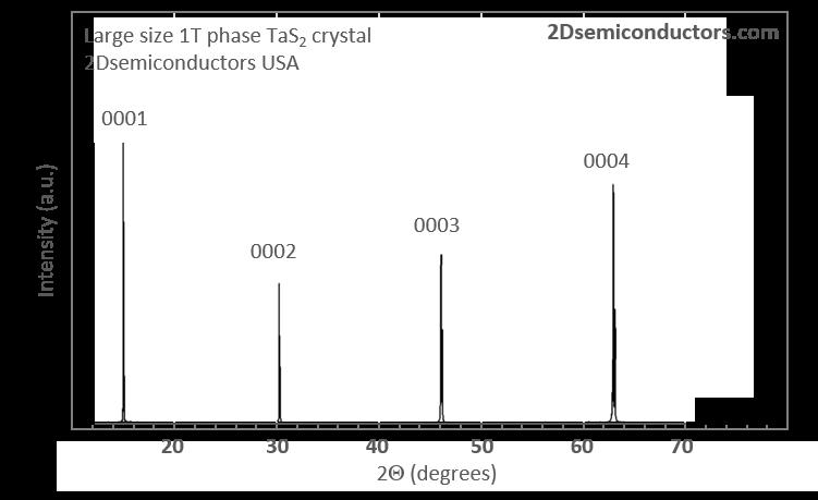 1t-phase-tas2-xrd.png