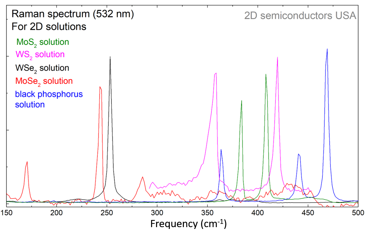 Raman spectrum of 2D BPs solution