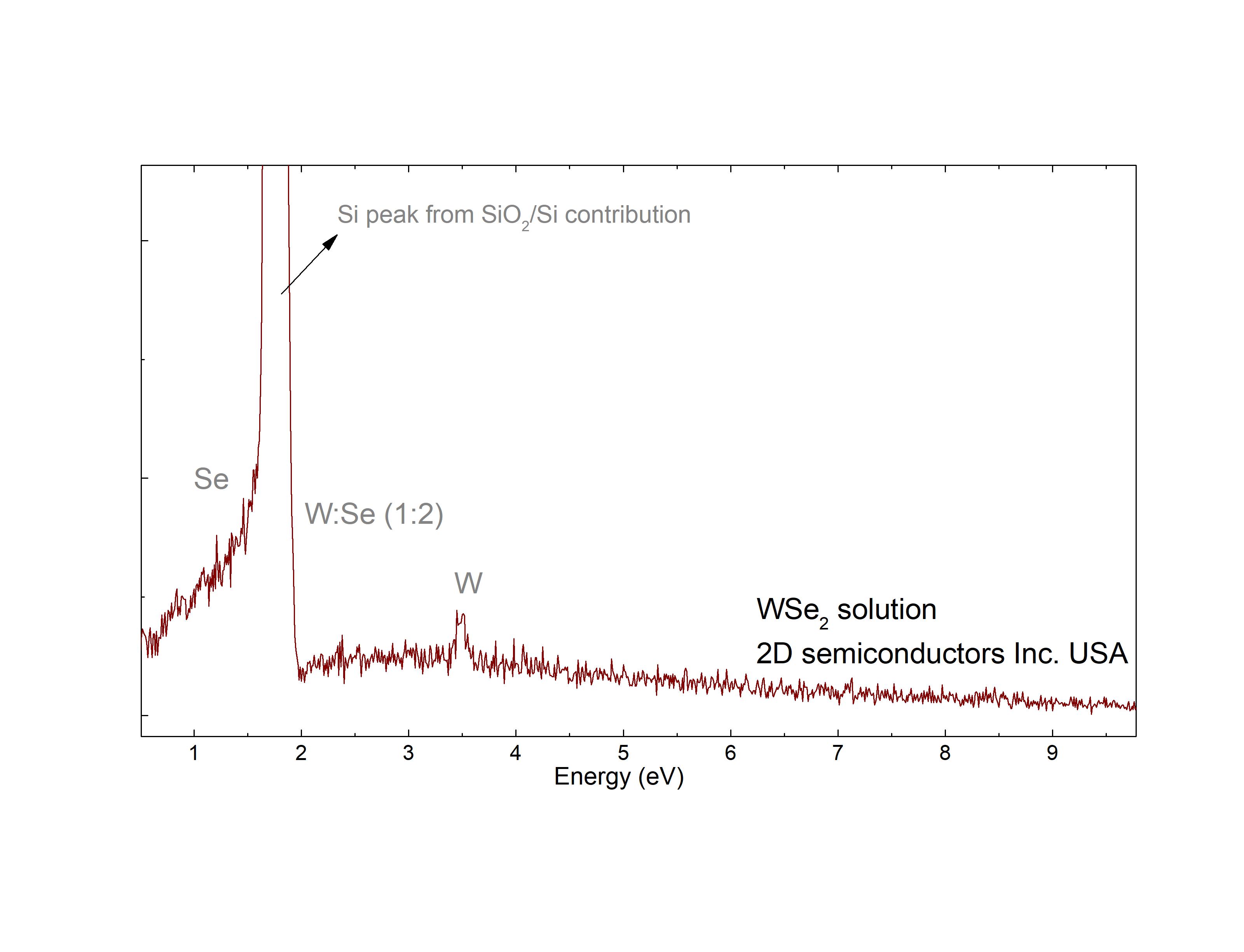 2D WSe2 solution EDS