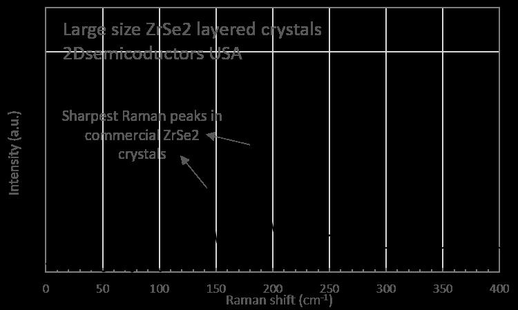zrse2-raman-spectrum.png